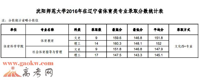 沈阳师范大学2016年在辽宁体育类专业录取分数线
