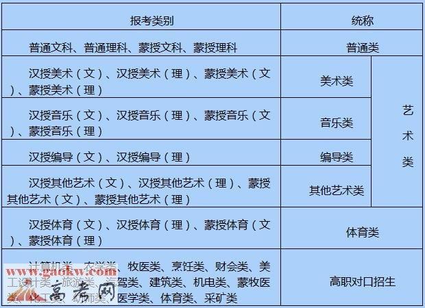 2017年内蒙古高考报名信息采集办法