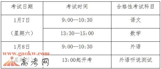 2017年1月上海高中学业水平考试报名工作安排公布