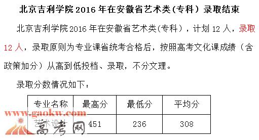 北京吉利学院2016年艺术类录取分数线2