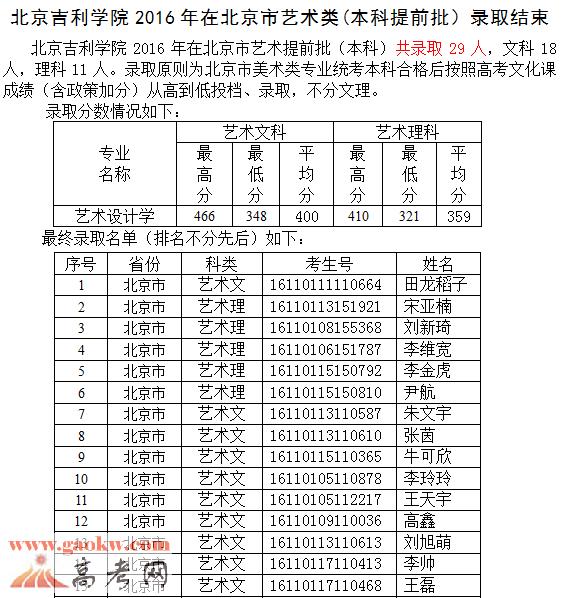 北京吉利学院2016年艺术类录取分数线