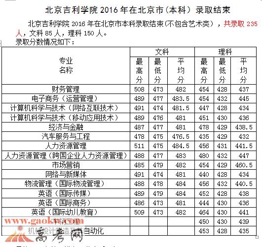 北京吉利学院2016年录取分数线2