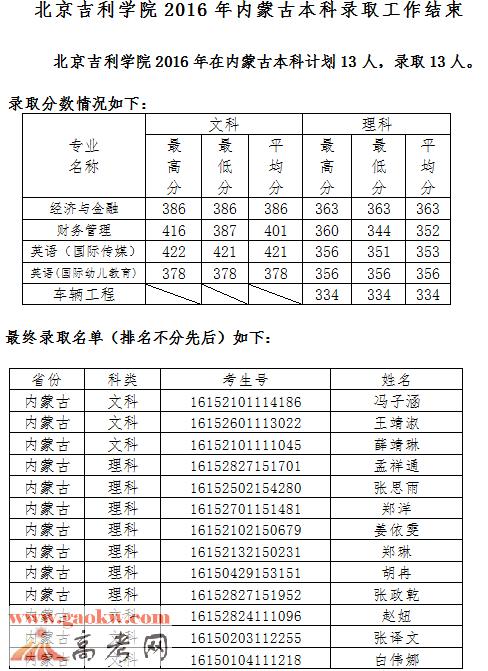 北京吉利学院2016年录取分数线