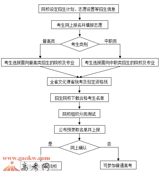 安徽2017年高职院校分类考试招生工作办法