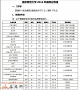南京师范大学2016年江苏各专业录取分数线