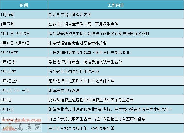 广东轻工职业技术学院2017年自主招生简章3