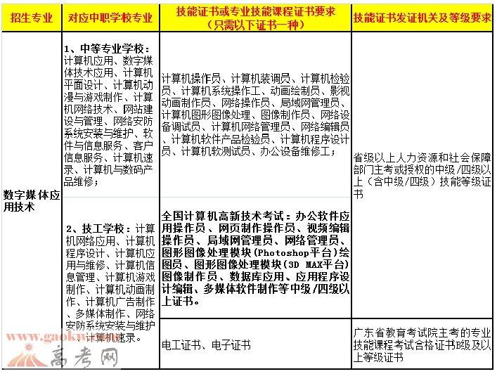 广东轻工职业技术学院2017年自主招生对象及报名条件