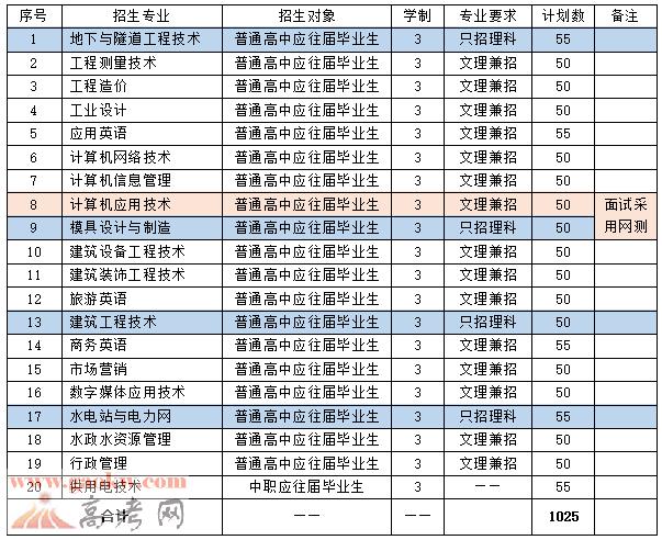 广东水利电力职业技术学院2017年自主招生简