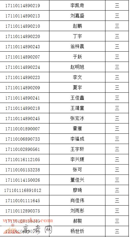北京吉利学院2017年高职自主招生录取名单