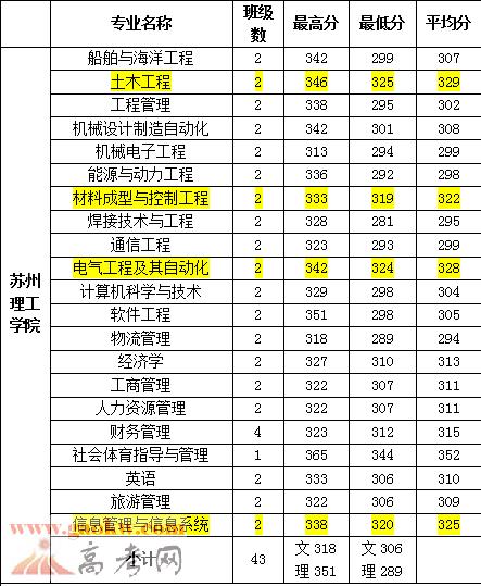2016年江苏科技大学苏州理工学院分专业录取分数线