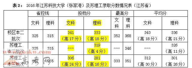 江苏科技大学苏州理工学院2016年江苏录取分数线