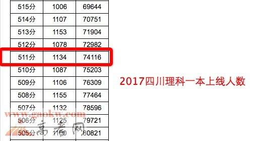 2017年四川高考成绩理科本一批上线74116人