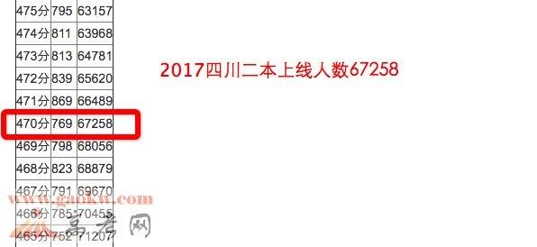 四川文科二本线上线人数67258人
