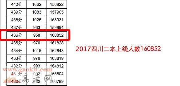 2017年四川高考成绩理科本二批上线160852人