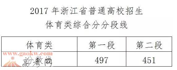 2017年浙江高考分数线公布3