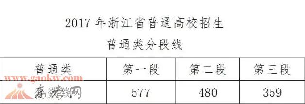 2017年浙江高考分数线公布