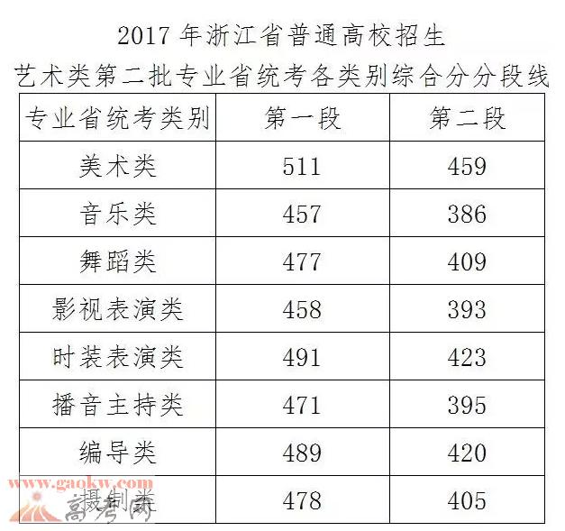 2017年浙江高考分数线公布2