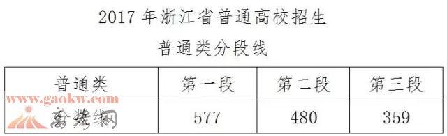 2017年浙江高考第二段、第三段分数线