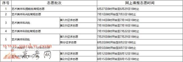 2017年福建省高考网上填报志愿时间安排表