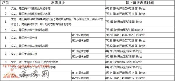 2017年福建省高考网上填报志愿时间安排表 3