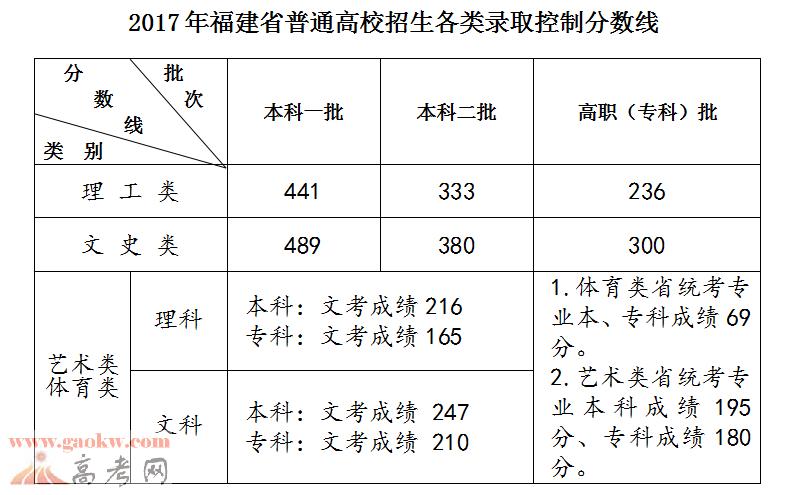 2017年福建省普通高校招生各类录取控制分数线