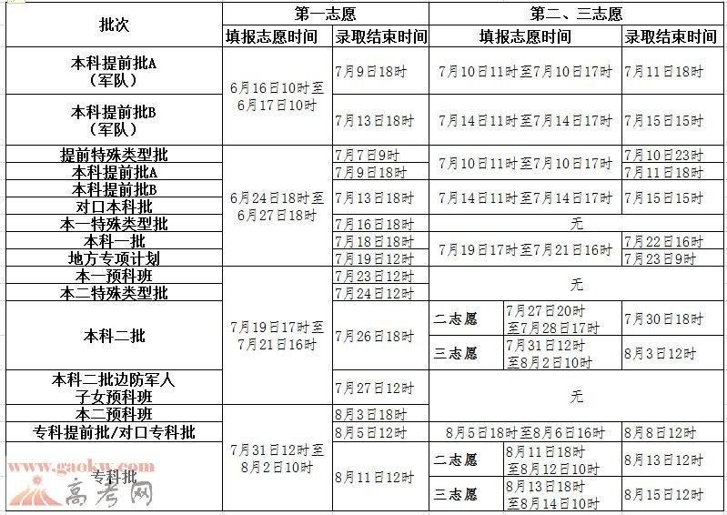 2017年河北省高考志愿填报和录取的时间安排