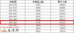 2017广东高考一本理科上线人数65332人(普通高考)