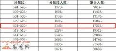 2017广东高考一本文科上线人数17215人(普通高考)