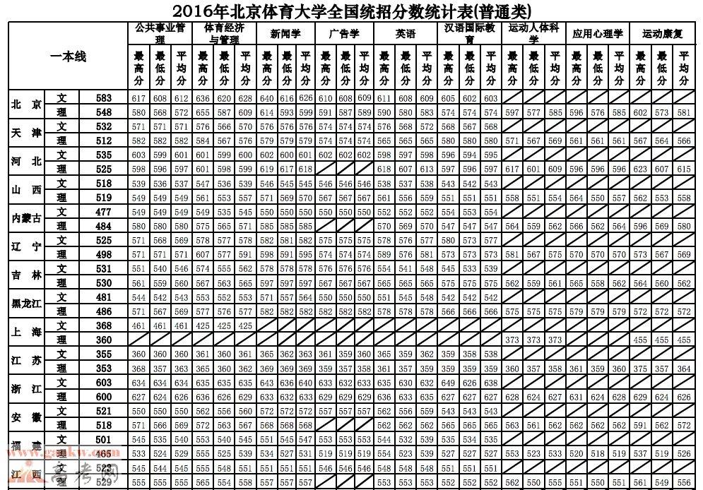 北京体育大学2016年录取分数线2