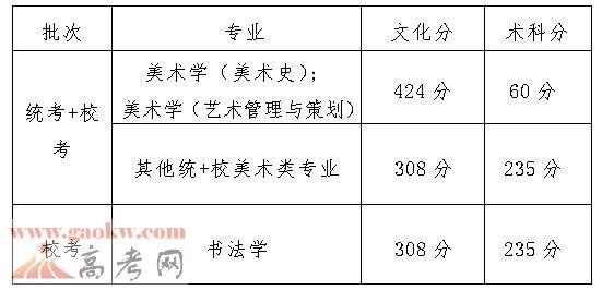 广州美术学院2017年广东录取分数线