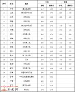广东外语外贸大学南国商学院2017年录取分数线