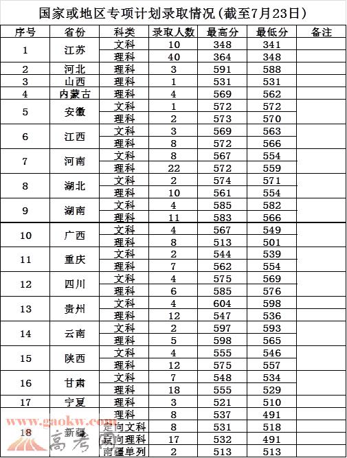 南京医科大学调档线_南京邮电大学2017年录取分数线_江苏一本分数线_一品高考网