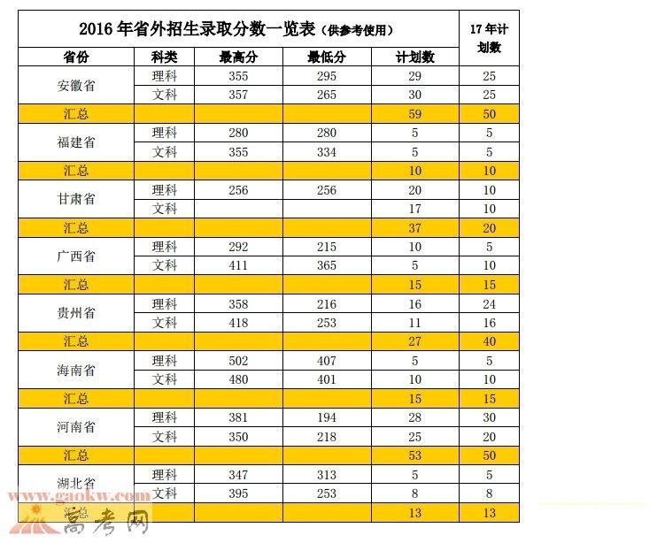 2016年广东工贸职业技术学院录取分数线