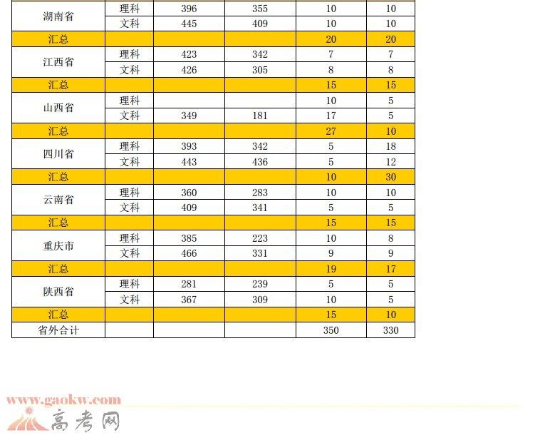 2016年广东工贸职业技术学院录取分数线2