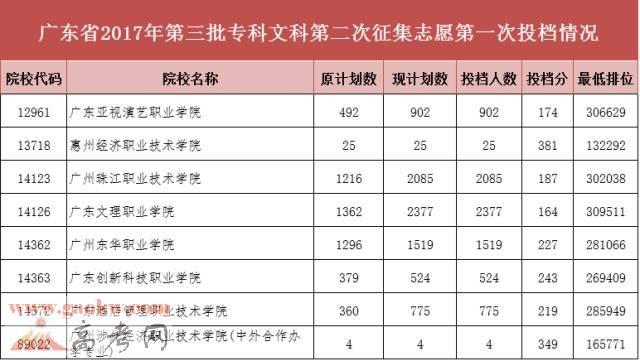 广东省2017年高考第三批专科第二次征集志愿投档分数线