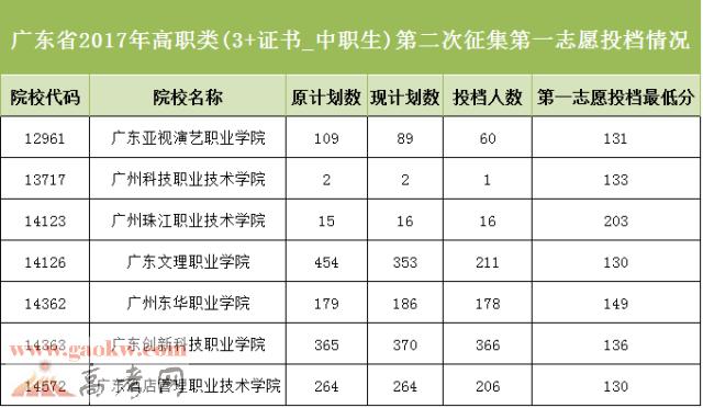 广东省2017年高考第三批专科第二次征集志愿投档分数线3