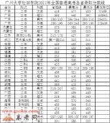 广州大学松田学院2017年录取分数线