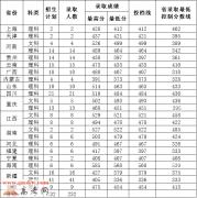 惠州学院2017年录取分数线