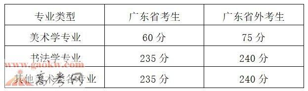 广州美术学院2018年本科招生专业考试成绩查询
