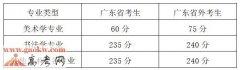 广州美术学院2018年本科招生专业入围分数线