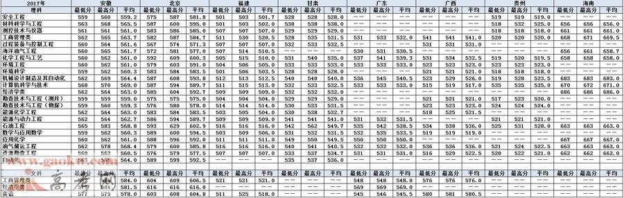 中国石油大学(北京)2017年录取分数线