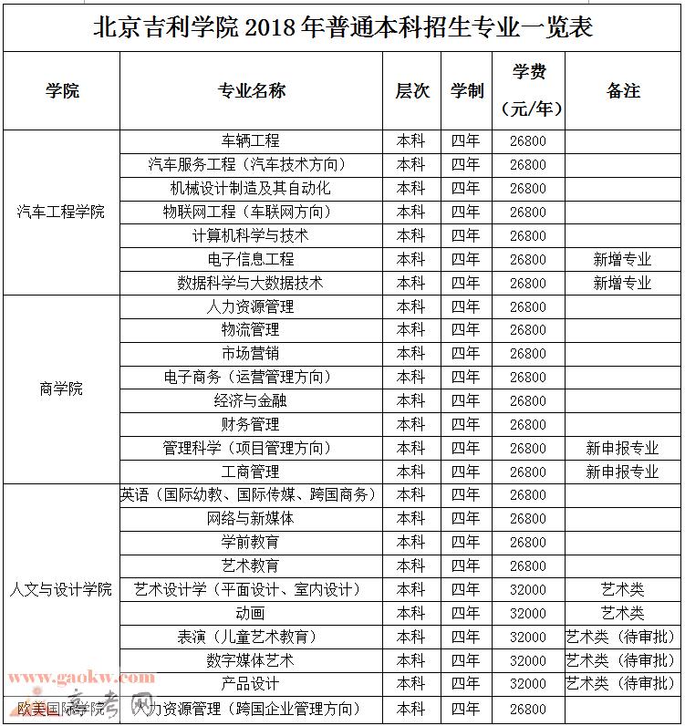 2018北京吉利学院各专业收费标准