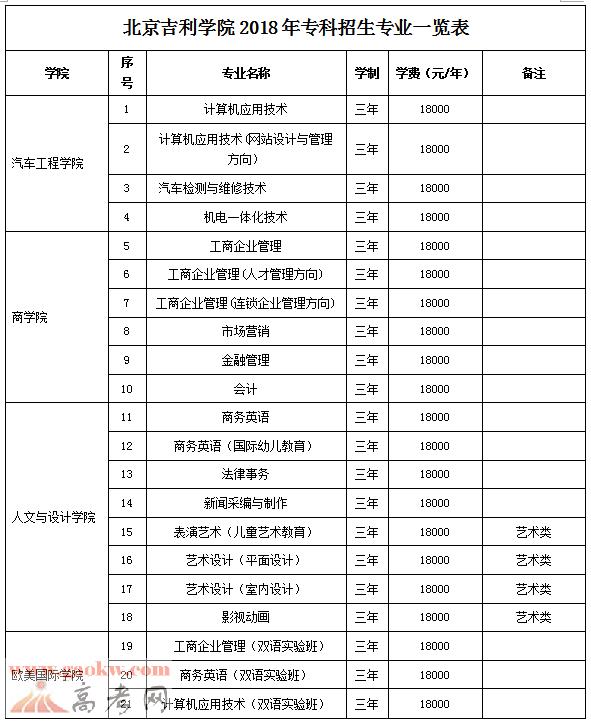 2018北京吉利学院各专业收费标准2