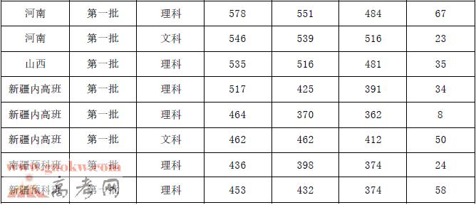 广州医科大学2017年录取分数线3