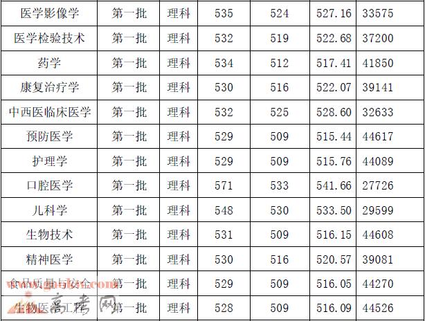广州医科大学2017年广东各专业录取分数线2