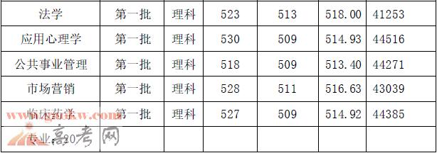 广州医科大学2017年广东各专业录取分数线3