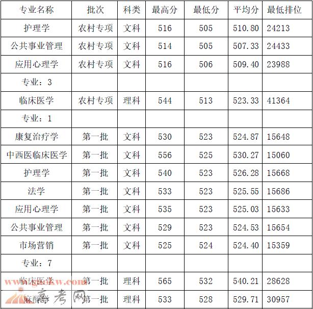 广州医科大学2017年广东各专业录取分数线