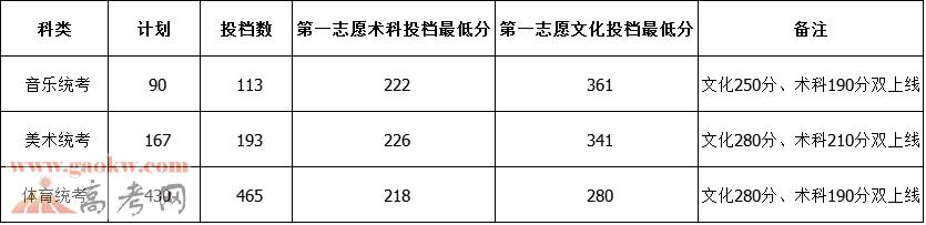 岭南师范学院2017年录取分数线