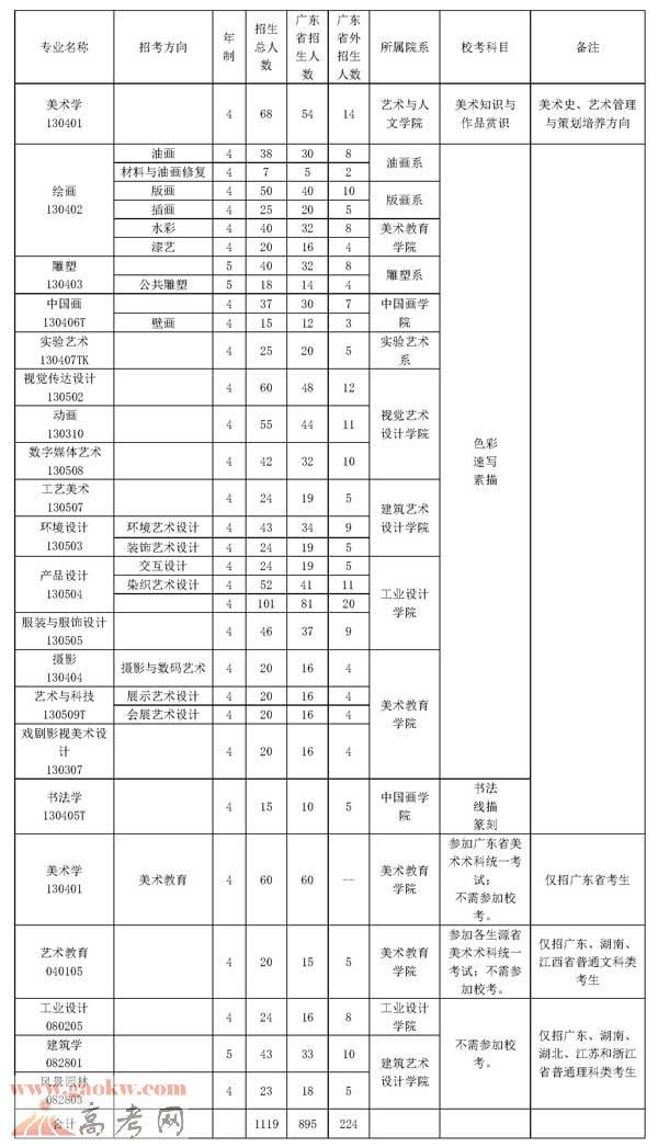 广州美术学院学费多少