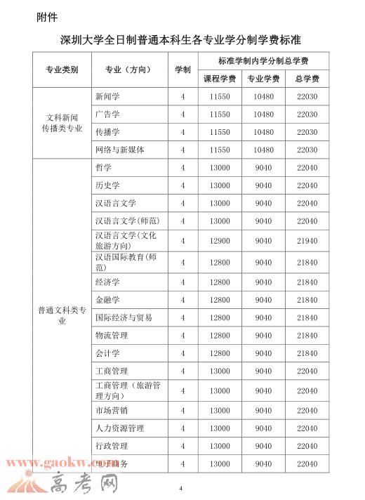 深圳大学学费多少